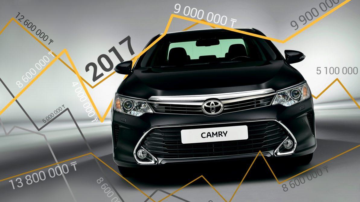 Как изменились цены на Toyota Camry за год