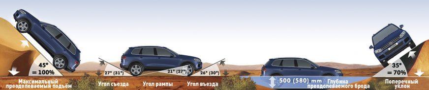 Volkswagen Touareg - 2012 - геометрические характеристики