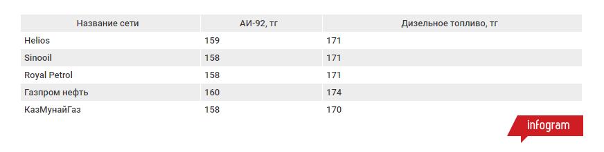 Средняя цена дизеля на 13 тенге выше стоимости АИ-92