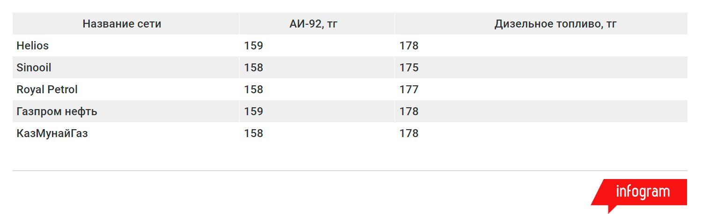 Дизель теперь почти на 20 тенге дороже Аи-92