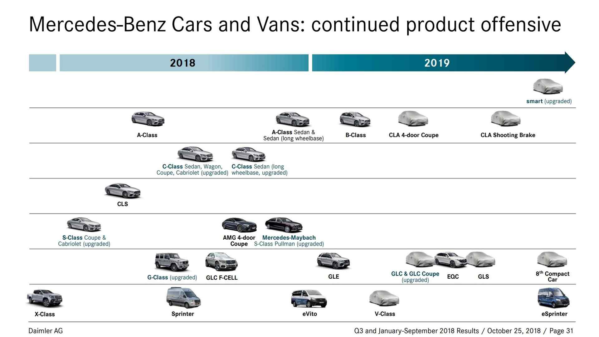Что готовит Mercedes-Benz на 2019 год