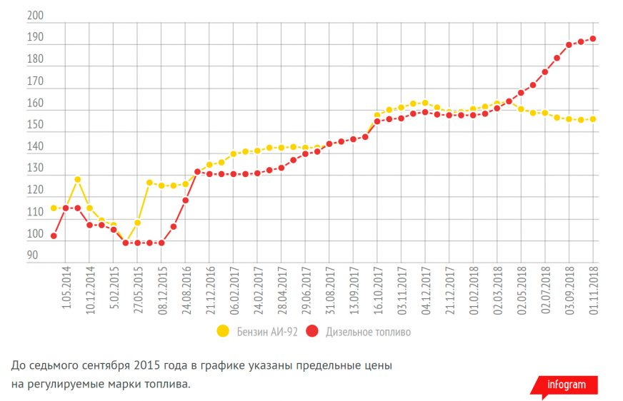 Цены на дизель обновили исторический максимум