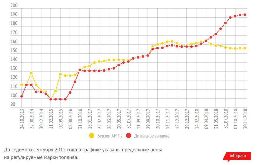 Акциз на дизель снизился, а цены остались прежними