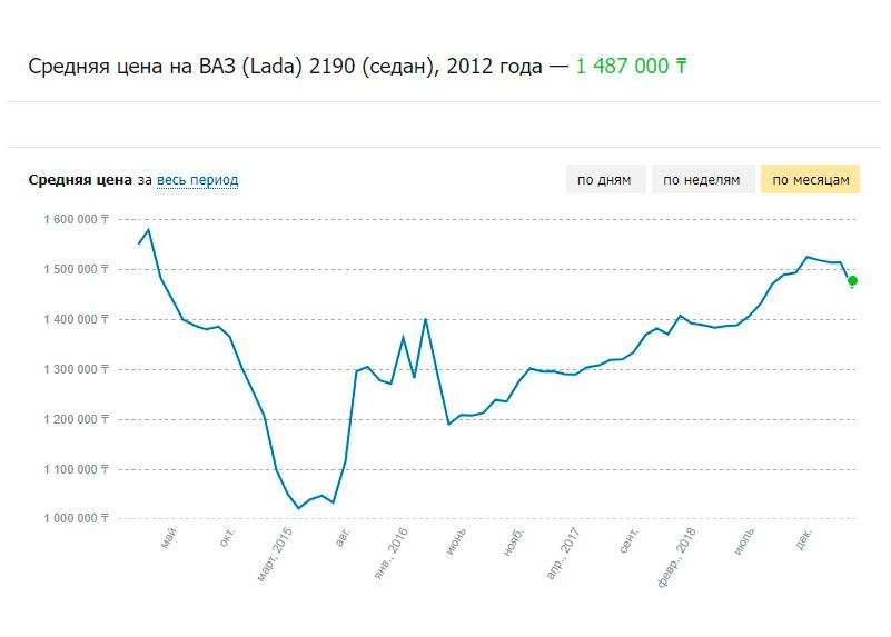 «Колёса Аналитика»: сколько теряет в цене «Гранта»