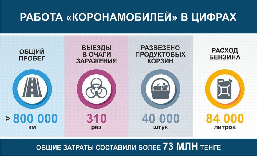 800 тыс км в борьбе с эпидемией