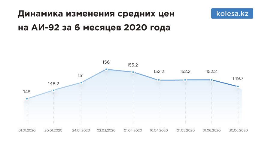Как изменились цены на топливо за шесть месяцев 2020 года